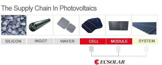 ecsolar-cells-module-vicoexport-solar-energy